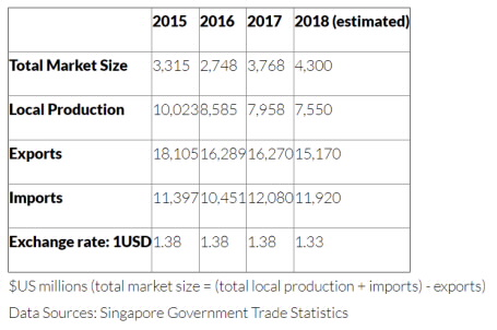Export gov - Leading Sectors in Singapore